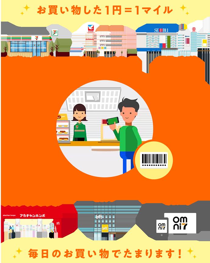 お買い物した1円=1マイル 毎日のお買い物でたまります!