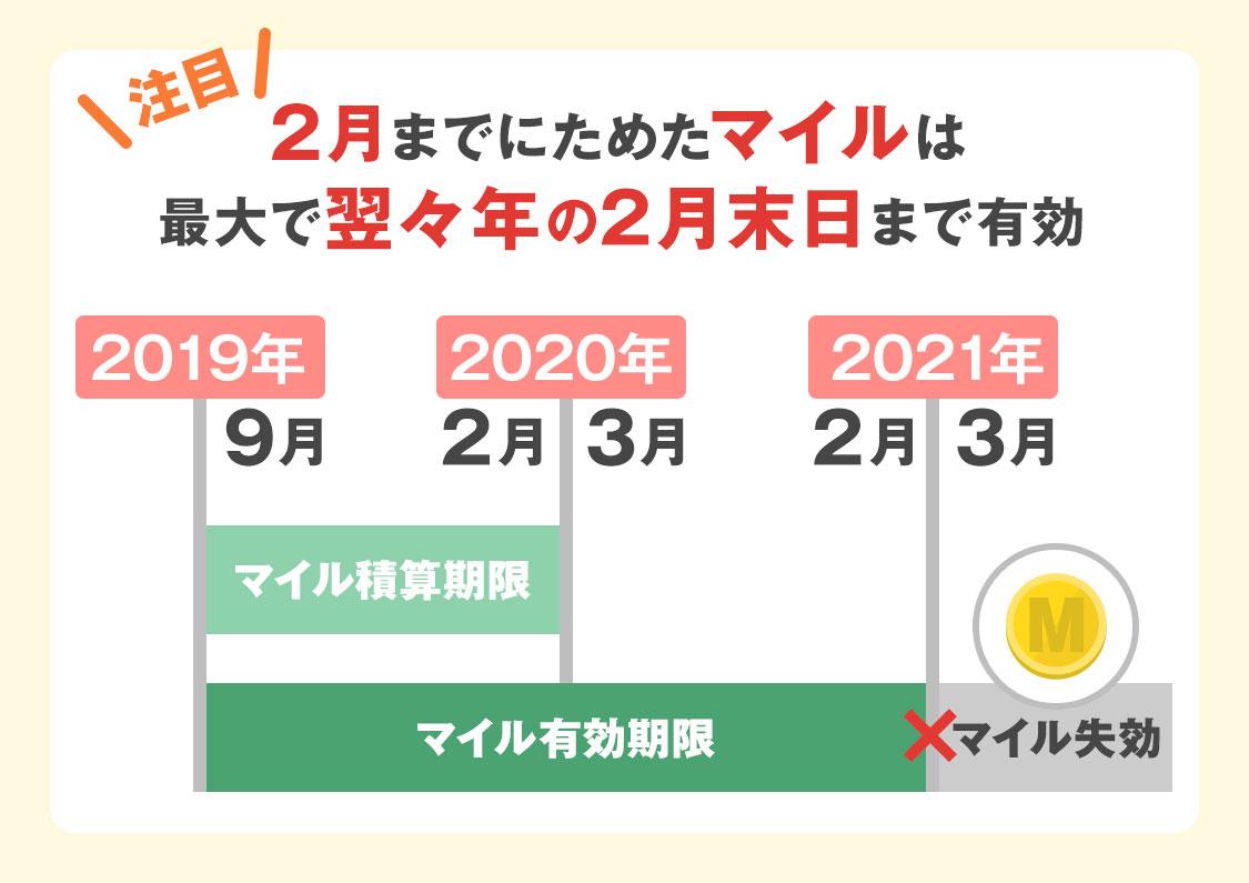 2月までにためたマイルは最大で翌々年の2月末日まで有効